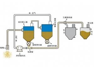 吸压混合气力输送系统