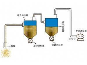 (中低)负压真空吸送气力输送系统