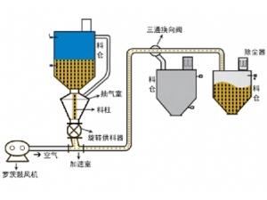 (中低)正压稀相气力输送系统